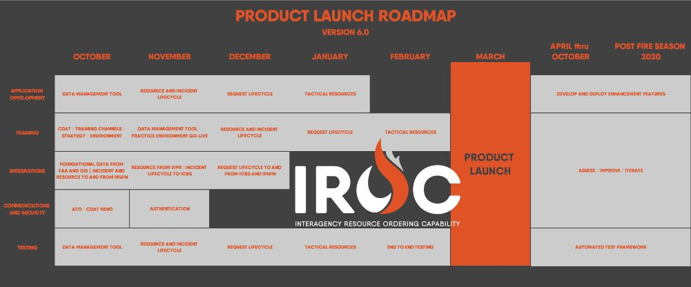IROC Road Map